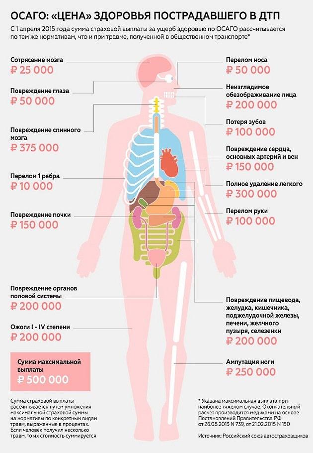 Размеры компенсация при травмах в ДТП