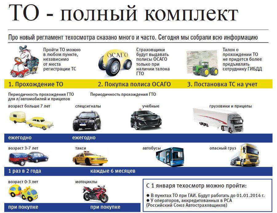 Регламент ТО транспортного средства