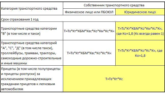 Формулы для определения цены на полис ОСАГО для юридических лиц