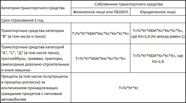 формулы для базовой ставки