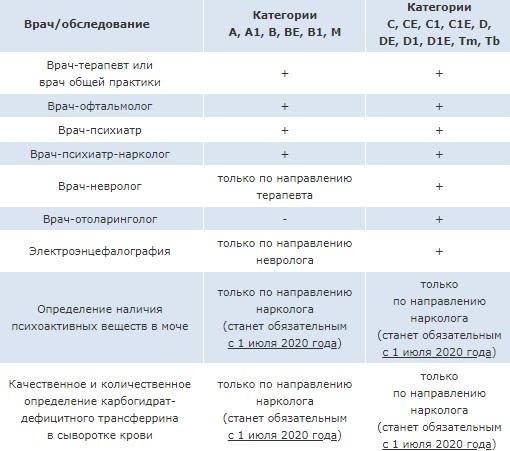 Комиссия в зависимости от категории прав