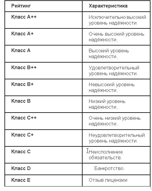 Классификация рейтинга
