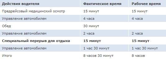 Таблица графика работы водителей